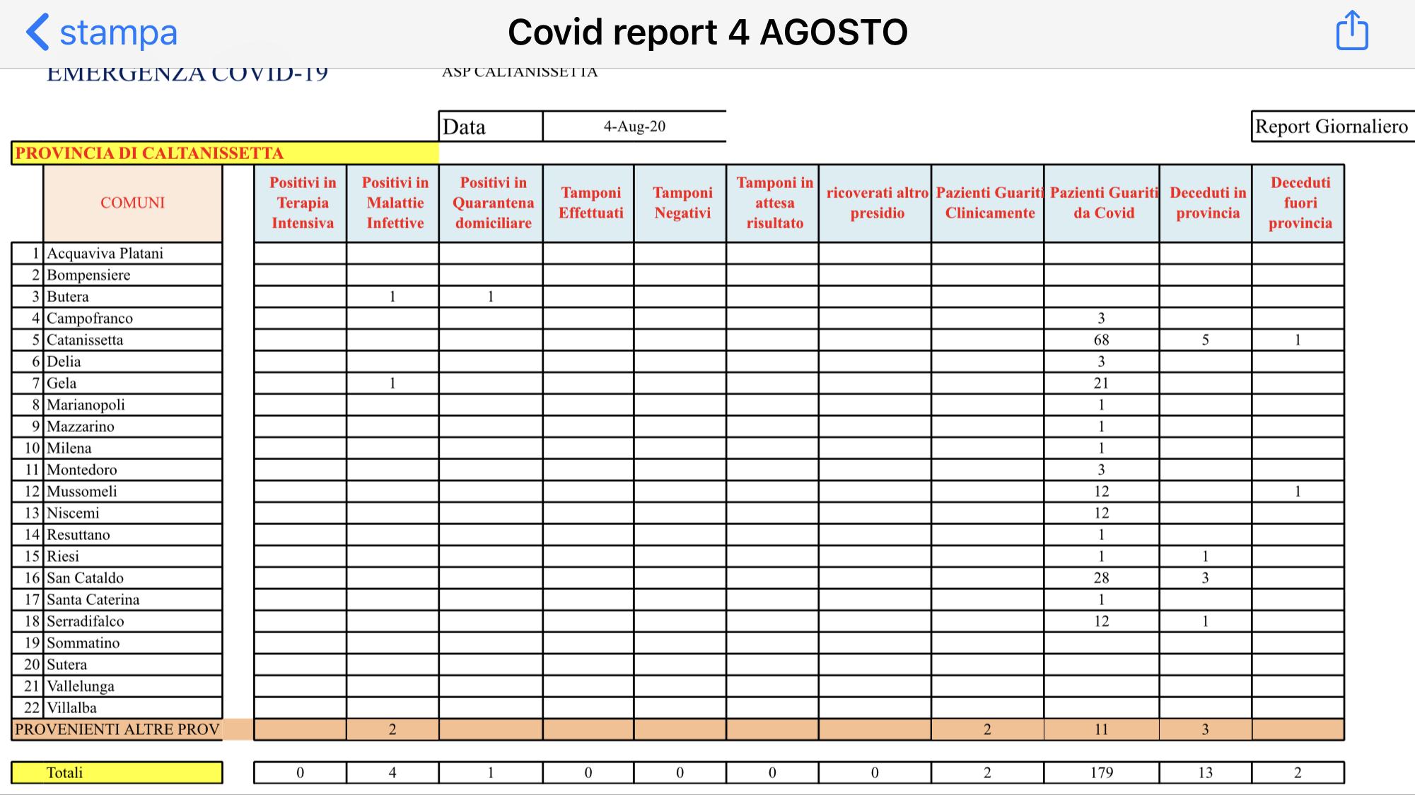 Covid-19, migrante positivo arrivato a Caltanissetta: ricoverato in Malattie infettive